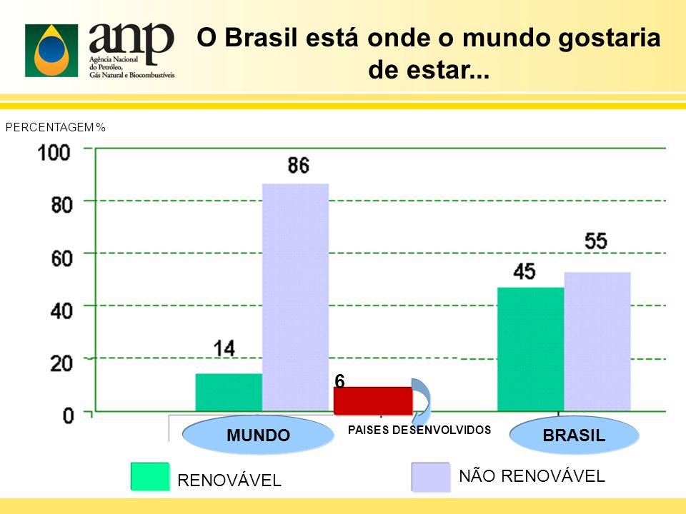 O Brasil está onde o mundo gostaria de estar... RENOVÁVEL NÃO RENOVÁVEL 6 PERCENTAGEM % BRASIL MUNDO PAISES DESENVOLVIDOS