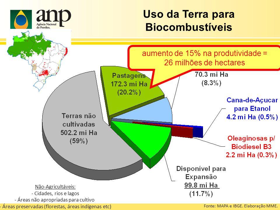Não-Agricultáveis: - Cidades, rios e lagos - Áreas não apropriadas para cultivo - Áreas preservadas (florestas, áreas indígenas etc) Fonte: MAPA e IBG