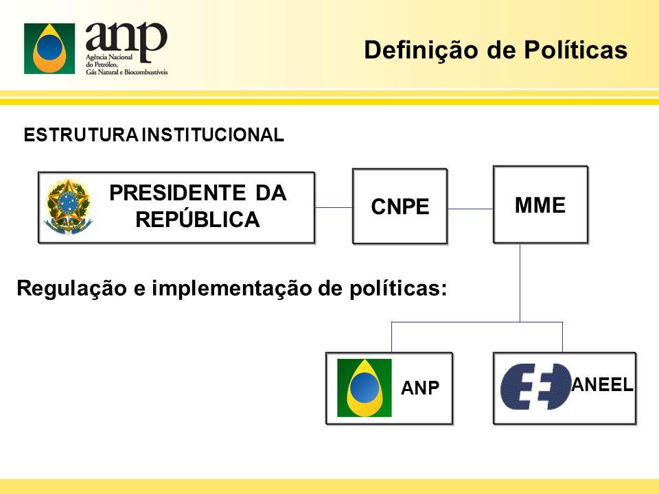 Definição de Políticas PRESIDENTE DA REPÚBLICA CNPE MME Regulação e implementação de políticas: ANP ANEEL ESTRUTURA INSTITUCIONAL