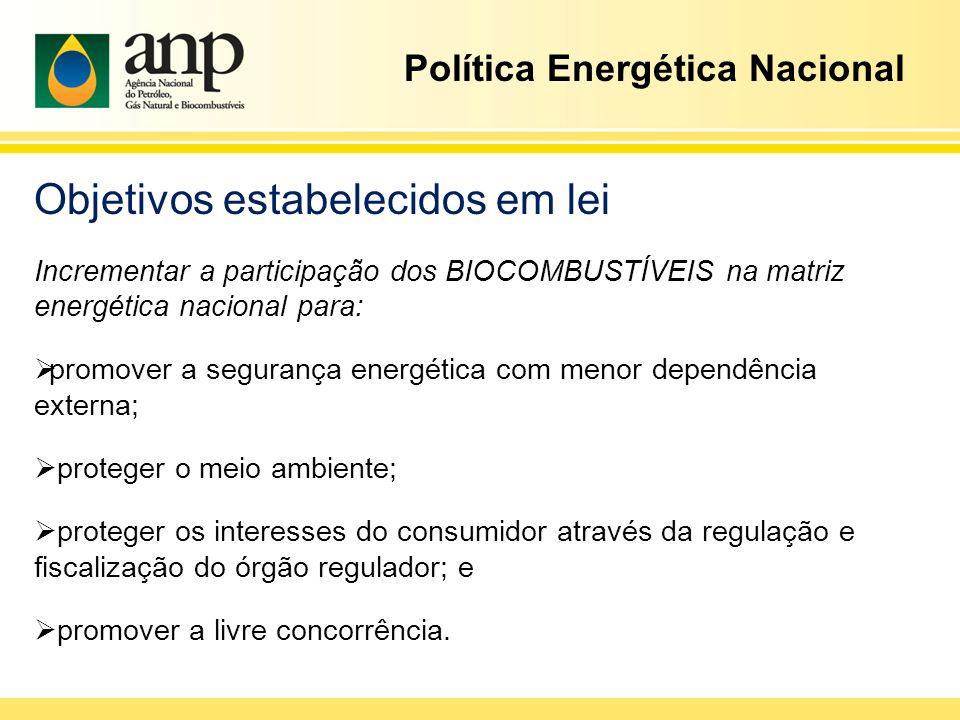 Objetivos estabelecidos em lei Incrementar a participação dos BIOCOMBUSTÍVEIS na matriz energética nacional para: promover a segurança energética com