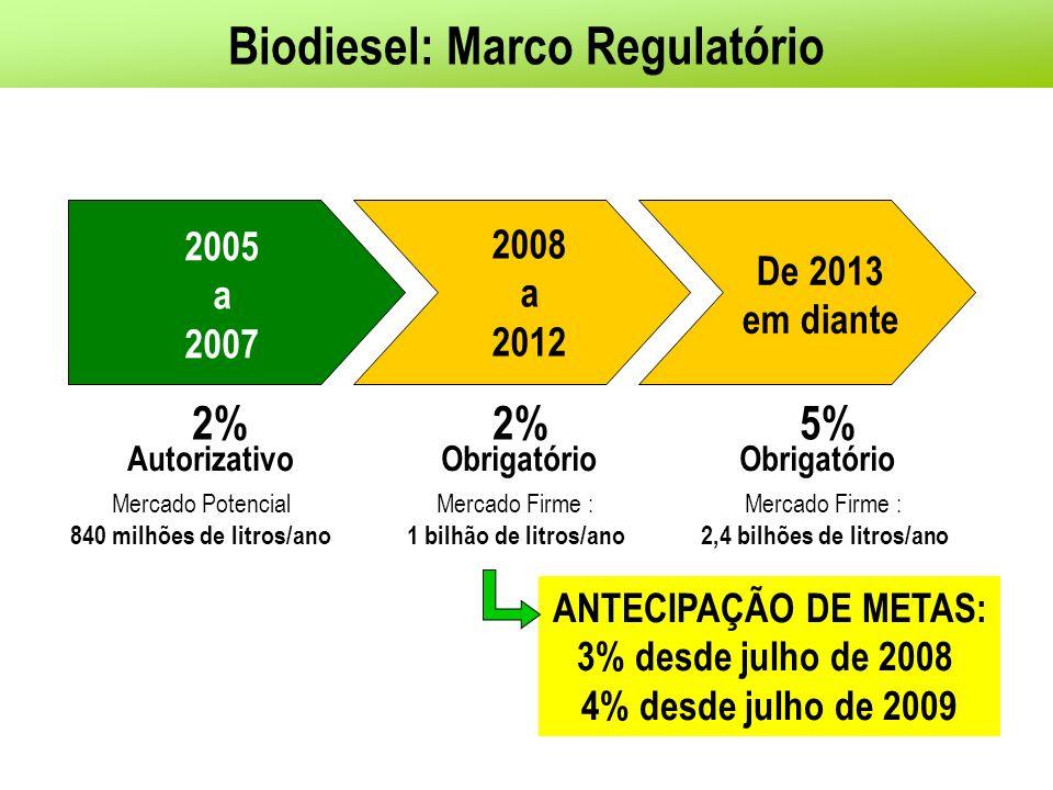 Biodiesel: Marco Regulatório 2005 a 2007 Autorizativo Mercado Potencial 840 milhões de litros/ano 2% 2008 a 2012 Obrigatório Mercado Firme : 1 bilhão