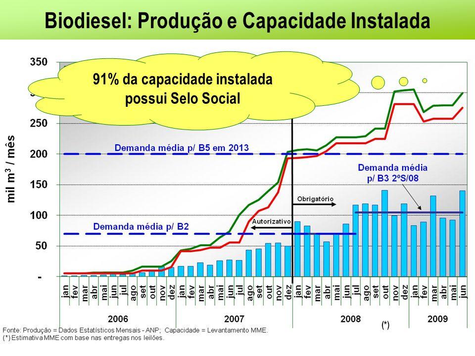 Biodiesel: Produção e Capacidade Instalada 91% da capacidade instalada possui Selo Social (*)