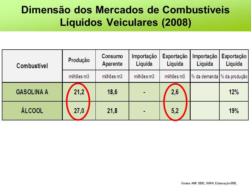 Dimensão dos Mercados de Combustíveis Líquidos Veiculares (2008) Fontes: ANP, MDIC, MAPA. Elaboração MME.