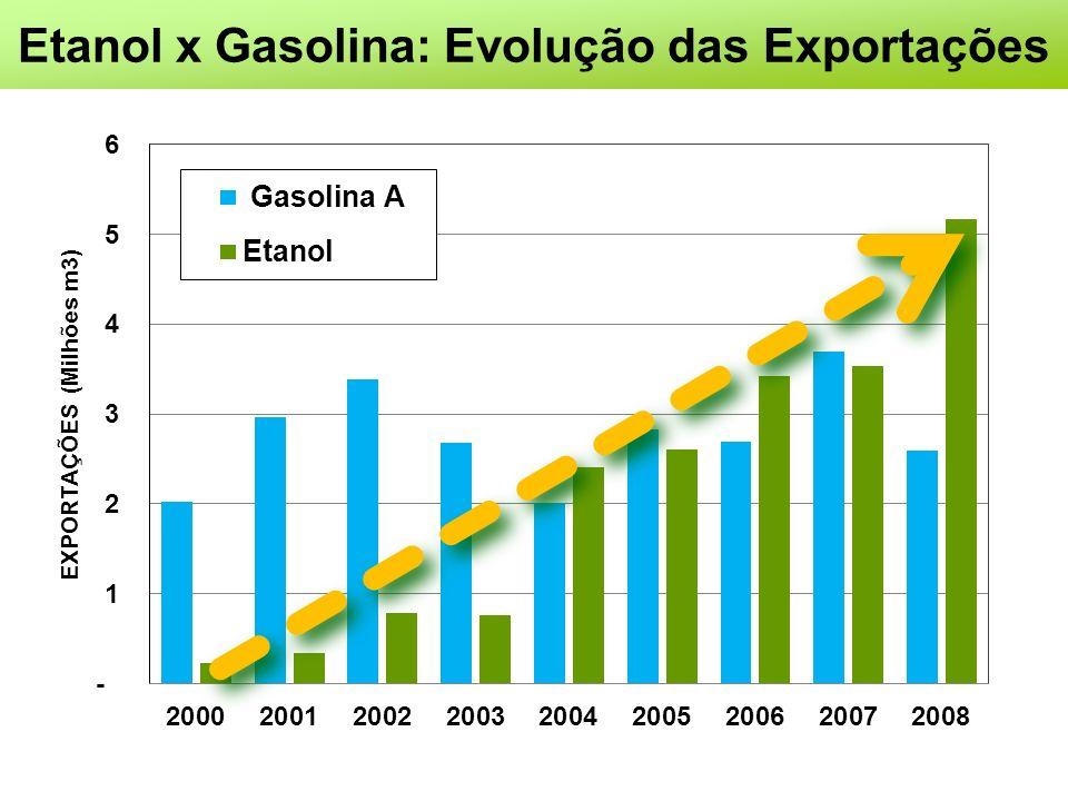 Etanol x Gasolina: Evolução das Exportações