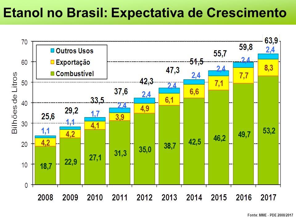 Etanol no Brasil: Expectativa de Crescimento Fonte: MME - PDE 2008/2017