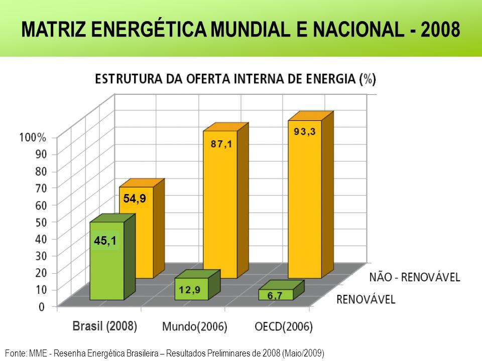 MATRIZ ENERGÉTICA MUNDIAL E NACIONAL - 2008 Fonte: MME - Resenha Energética Brasileira – Resultados Preliminares de 2008 (Maio/2009) Brasil (2008) 45,