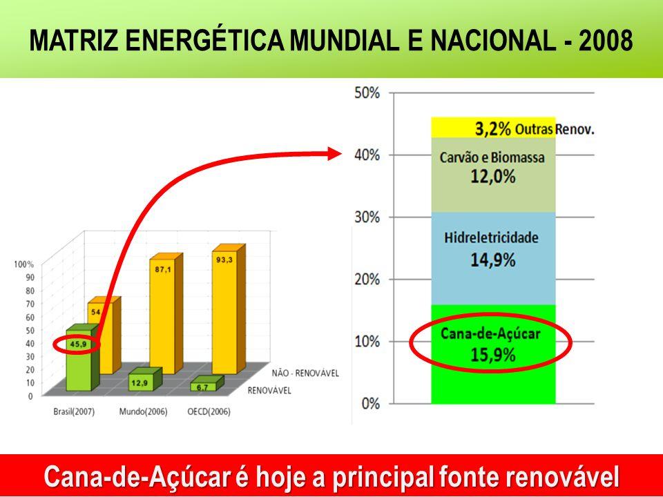 Cana-de-Açúcar é hoje a principal fonte renovável MATRIZ ENERGÉTICA MUNDIAL E NACIONAL - 2008
