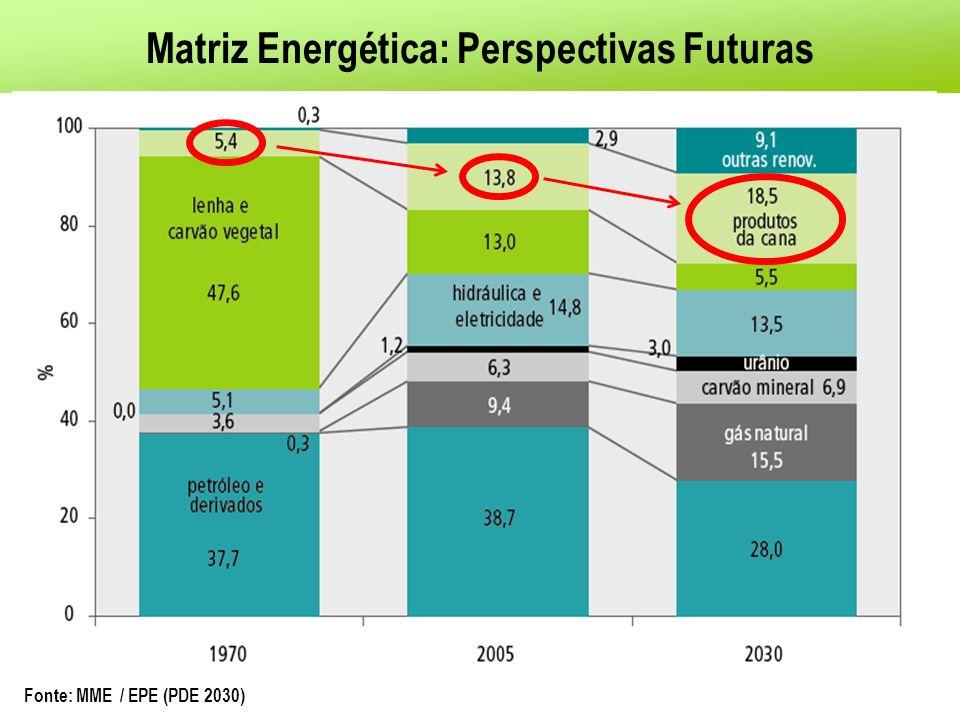 Matriz Energética: Perspectivas Futuras Fonte: MME / EPE (PDE 2030)