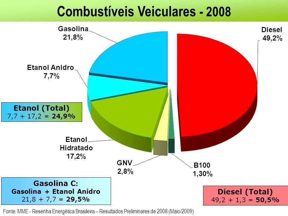 Combustíveis Veiculares - 2008 Gasolina C : Gasolina + Etanol Anidro 21,8 + 7,7 = 29,5% Etanol (Total) 7,7 + 17,2 = 24,9% Diesel (Total) 49,2 + 1,3 =