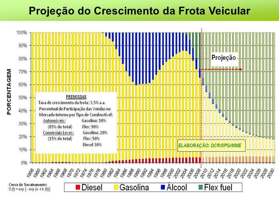 Projeção do Crescimento da Frota Veicular