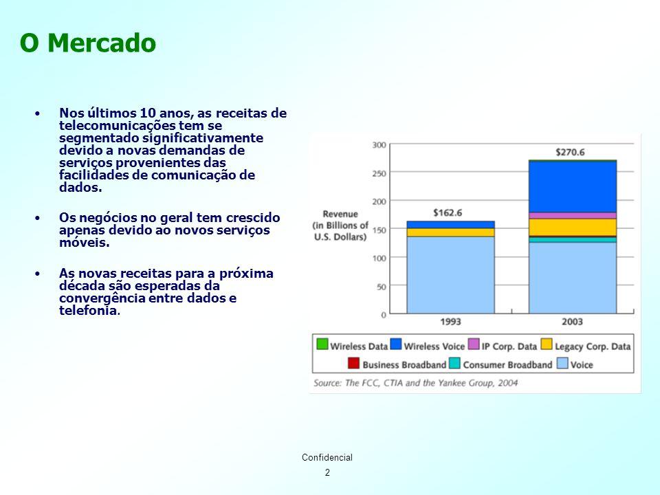 2 Confidencial O Mercado Nos últimos 10 anos, as receitas de telecomunicações tem se segmentado significativamente devido a novas demandas de serviços provenientes das facilidades de comunicação de dados.
