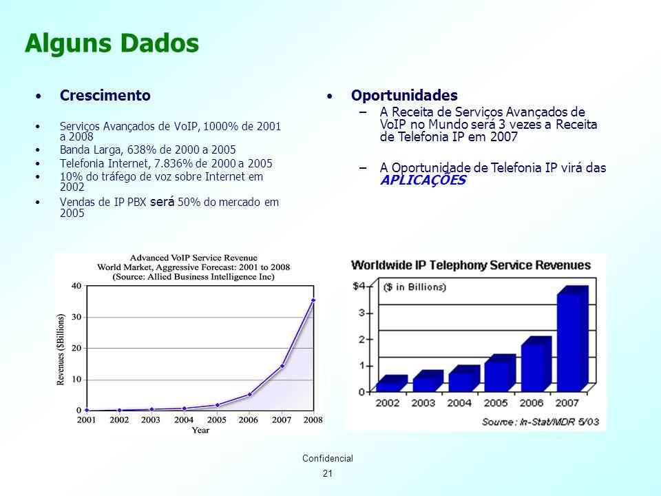 21 Confidencial Crescimento Serviços Avançados de VoIP, 1000% de 2001 a 2008 Banda Larga, 638% de 2000 a 2005 Telefonia Internet, 7.836% de 2000 a 2005 10% do tráfego de voz sobre Internet em 2002 Vendas de IP PBX será 50% do mercado em 2005 Oportunidades –A Receita de Serviços Avançados de VoIP no Mundo será 3 vezes a Receita de Telefonia IP em 2007 –A Oportunidade de Telefonia IP virá das APLICAÇÕES Alguns Dados
