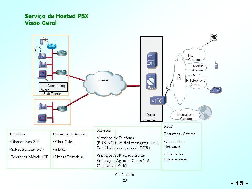 23 Confidencial Servi ç o de Hosted PBX Visão Geral - 15 - Terminais Dispositivos SIP SIP softphone (PC) Telefones Móveis SIP Circuitos de Acesso Fibr