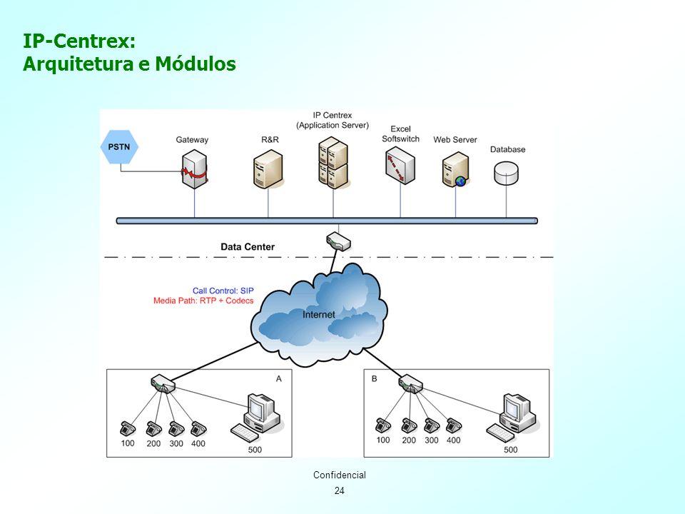 24 Confidencial IP-Centrex: Arquitetura e Módulos