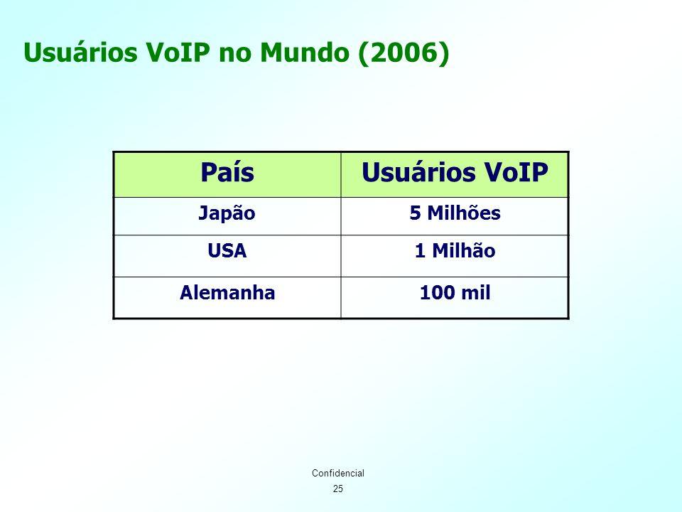 25 Confidencial Usuários VoIP no Mundo (2006) PaísUsuários VoIP Japão5 Milhões USA1 Milhão Alemanha100 mil