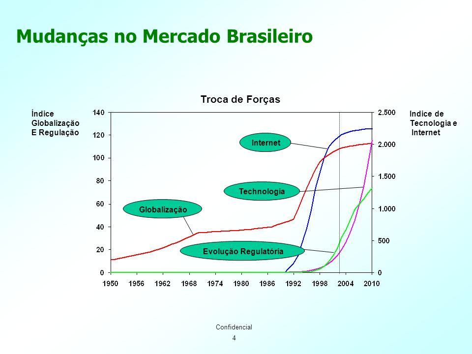 4 Confidencial Mudanças no Mercado Brasileiro Troca de Forças Índice Globalização E Regulação Indice de Tecnologia e Internet Globalização Evolução Re