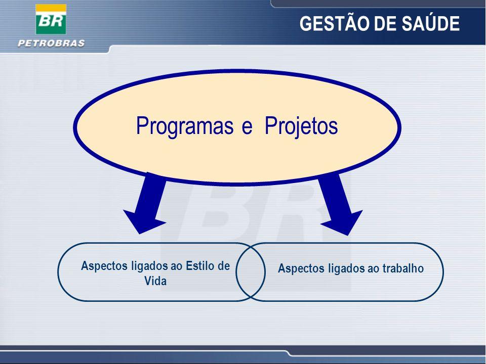 15 Programas e Projetos Aspectos ligados ao Estilo de Vida Aspectos ligados ao trabalho GESTÃO DE SAÚDE