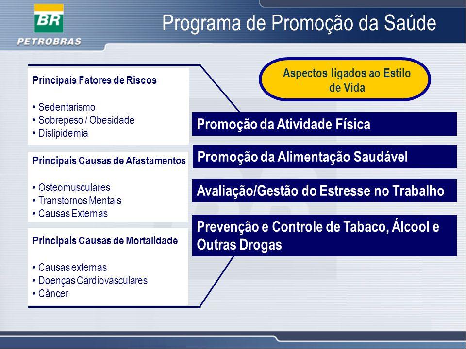 16 Programa de Promoção da Saúde Principais Fatores de Riscos Sedentarismo Sobrepeso / Obesidade Dislipidemia Principais Causas de Afastamentos Osteom