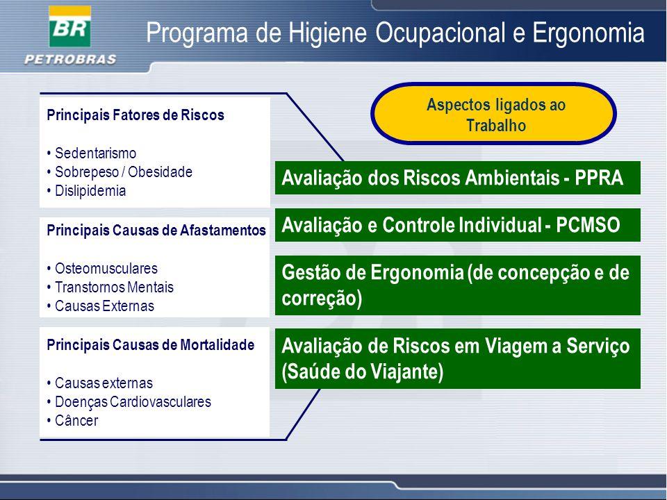 17 Programa de Higiene Ocupacional e Ergonomia Principais Fatores de Riscos Sedentarismo Sobrepeso / Obesidade Dislipidemia Principais Causas de Afast