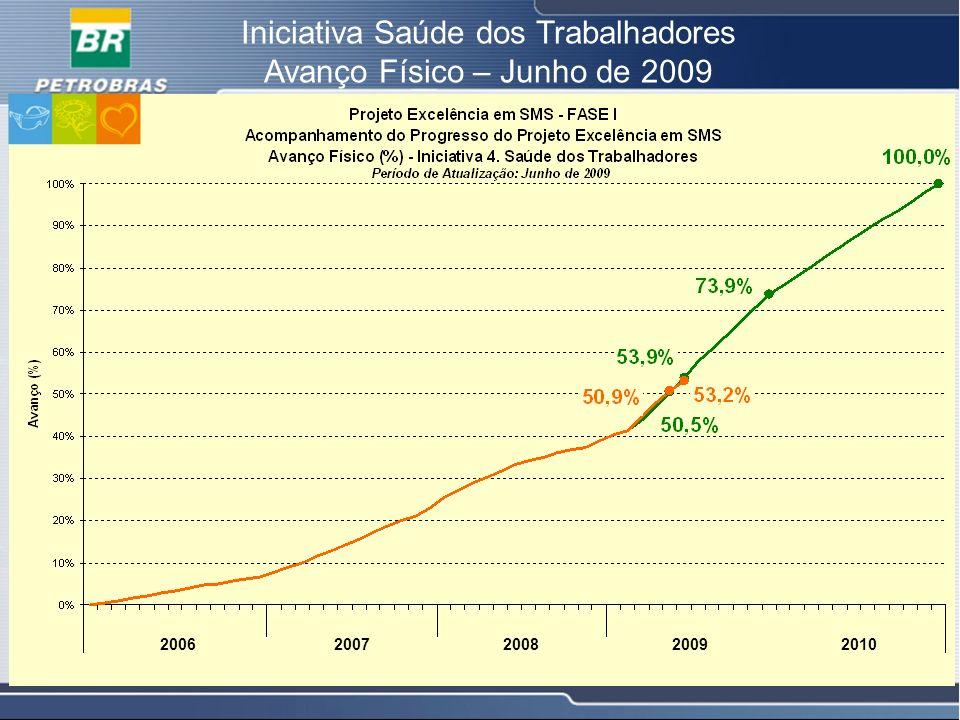 18 Iniciativa Saúde dos Trabalhadores Avanço Físico – Junho de 2009 20062007200820092010