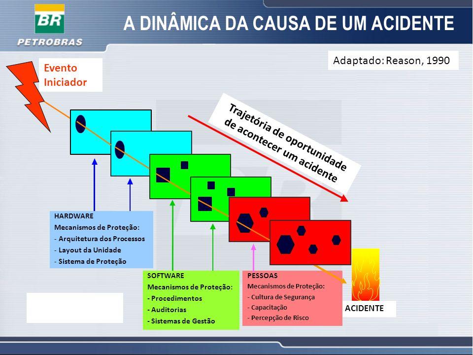22 A DINÂMICA DA CAUSA DE UM ACIDENTE Evento Iniciador Trajetória de oportunidade de acontecer um acidente ACIDENTE PESSOAS Mecanismos de Proteção: -