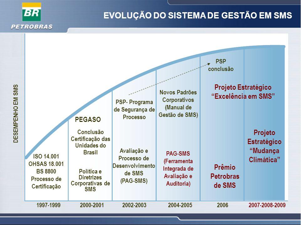 3 3 EVOLUÇÃO DO SISTEMA DE GESTÃO EM SMS ISO 14.001 OHSAS 18.001 BS 8800 Processo de Certificação 1997-19992000-20012002-20032004-2005 PEGASO Conclusã