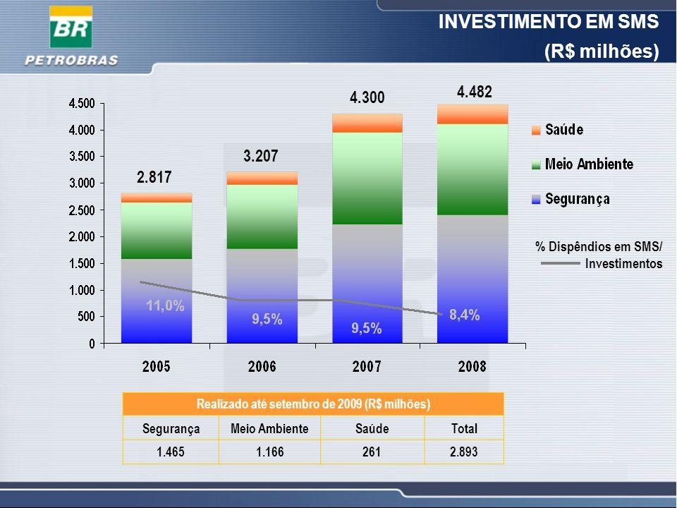6 6 INVESTIMENTO EM SMS (R$ milhões) Realizado até setembro de 2009 (R$ milhões) SegurançaMeio AmbienteSaúdeTotal 1.4651.1662612.893 % Dispêndios em S