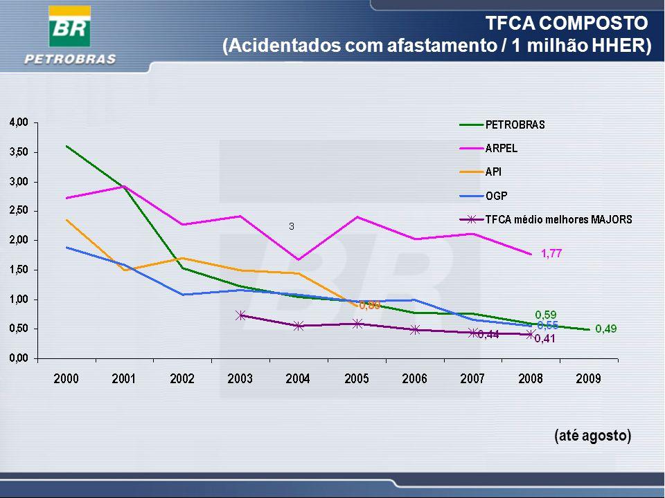 7 7 TFCA COMPOSTO (Acidentados com afastamento / 1 milhão HHER) (até agosto)