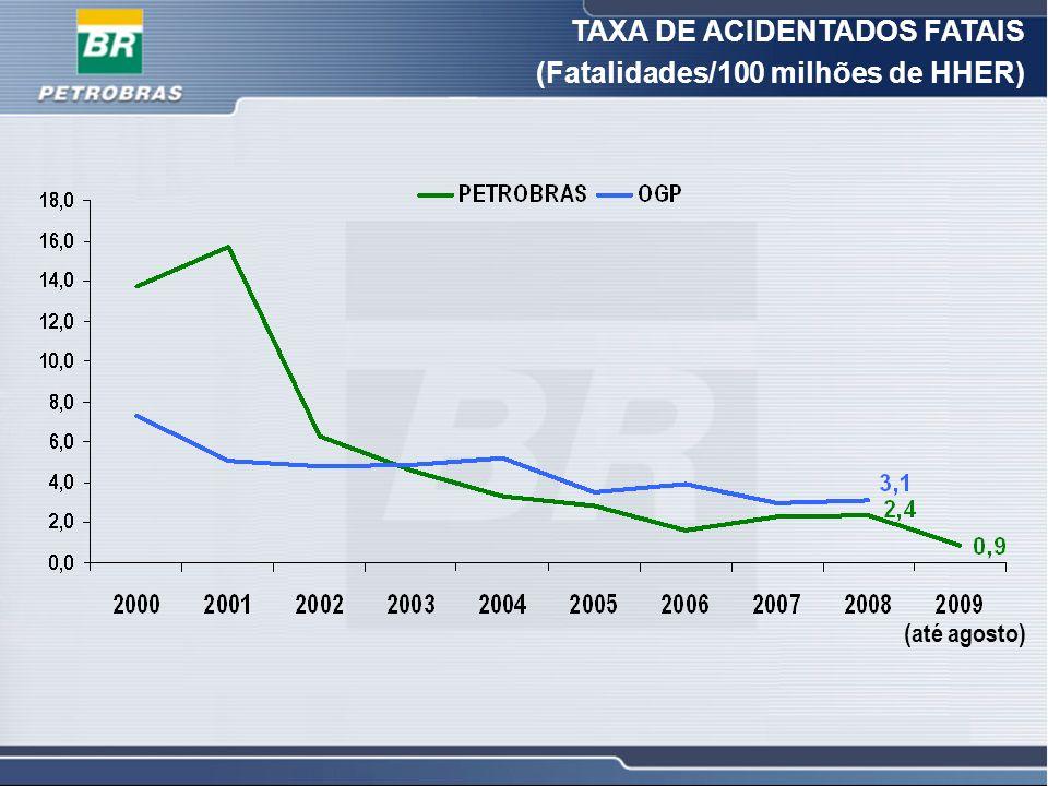 8 8 TAXA DE ACIDENTADOS FATAIS (Fatalidades/100 milhões de HHER) (até agosto)