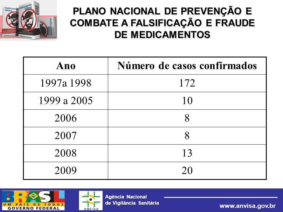 Agência Nacional de Vigilância Sanitária www.anvisa.gov.br AnoNúmero de casos confirmados 1997a 1998172 1999 a 200510 20068 20078 200813 200920 PLANO