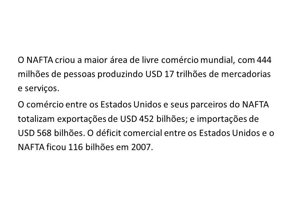 O NAFTA criou a maior área de livre comércio mundial, com 444 milhões de pessoas produzindo USD 17 trilhões de mercadorias e serviços. O comércio entr