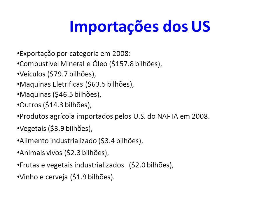 Importações dos US Exportação por categoria em 2008: Combustível Mineral e Óleo ($157.8 bilhões), Veículos ($79.7 bilhões), Maquinas Eletrificas ($63.
