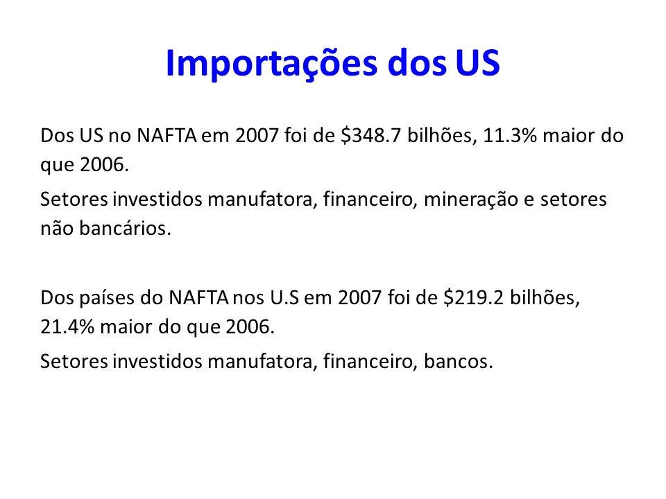 Importações dos US Dos US no NAFTA em 2007 foi de $348.7 bilhões, 11.3% maior do que 2006. Setores investidos manufatora, financeiro, mineração e seto