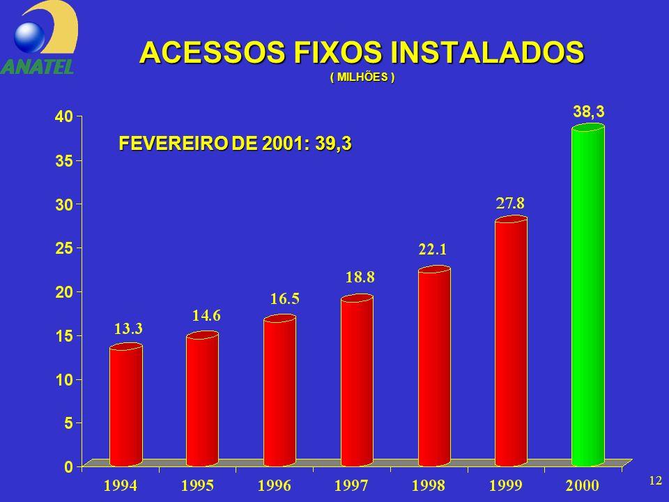 12 ACESSOS FIXOS INSTALADOS ( MILHÕES ) FEVEREIRO DE 2001: 39,3