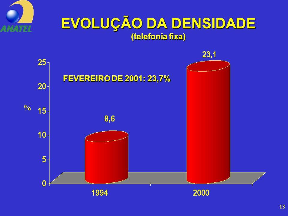 13 EVOLUÇÃO DA DENSIDADE (telefonia fixa) FEVEREIRO DE 2001: 23,7% %