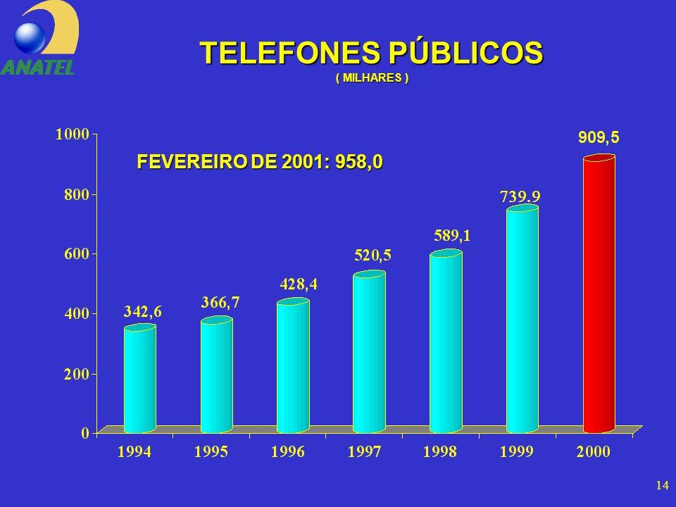 14 TELEFONES PÚBLICOS ( MILHARES ) FEVEREIRO DE 2001: 958,0