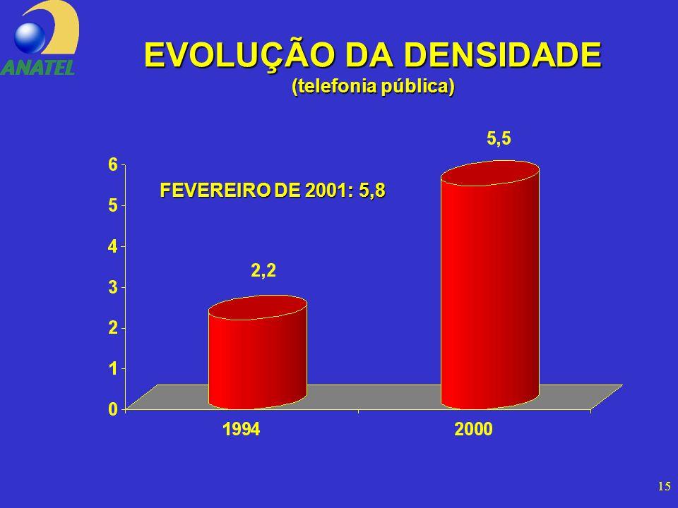 15 EVOLUÇÃO DA DENSIDADE (telefonia pública) FEVEREIRO DE 2001: 5,8
