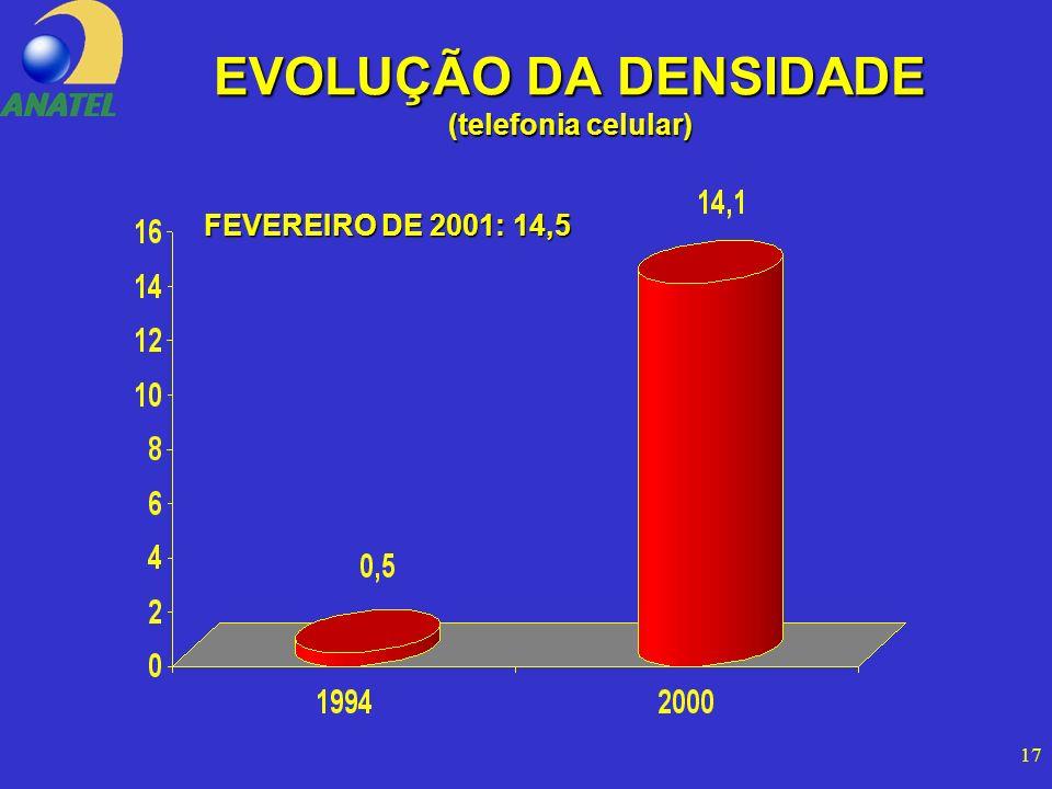 17 EVOLUÇÃO DA DENSIDADE (telefonia celular) FEVEREIRO DE 2001: 14,5
