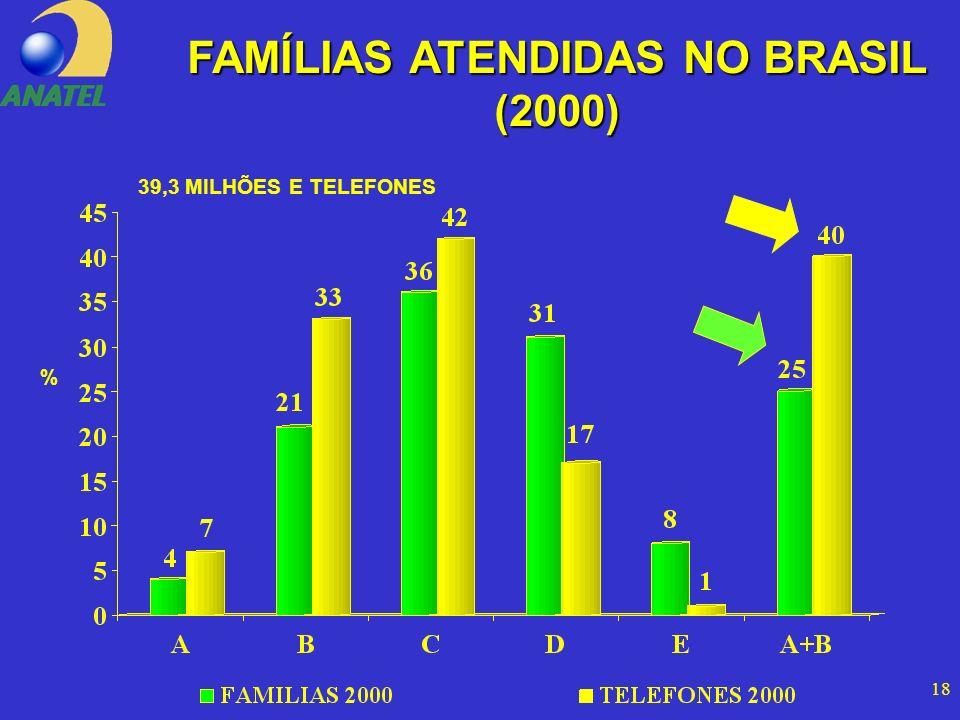 18 FAMÍLIAS ATENDIDAS NO BRASIL (2000) % 39,3 MILHÕES E TELEFONES