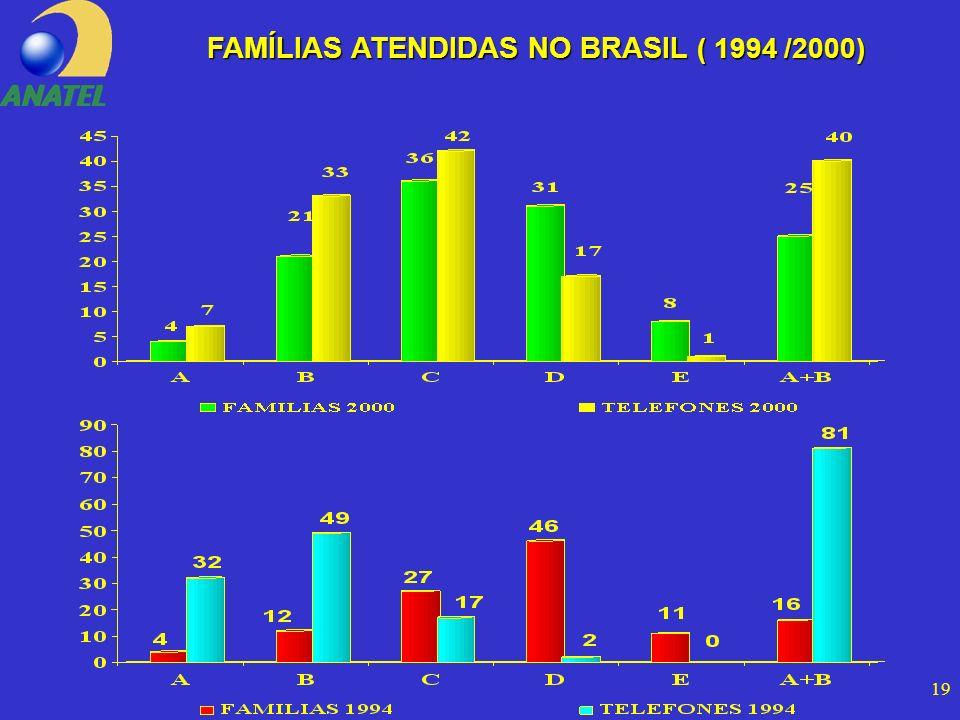 19 FAMÍLIAS ATENDIDAS NO BRASIL ( 1994 /2000)