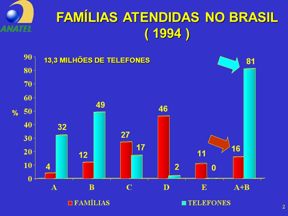 2 FAMÍLIAS ATENDIDAS NO BRASIL ( 1994 ) 13,3 MILHÕES DE TELEFONES %