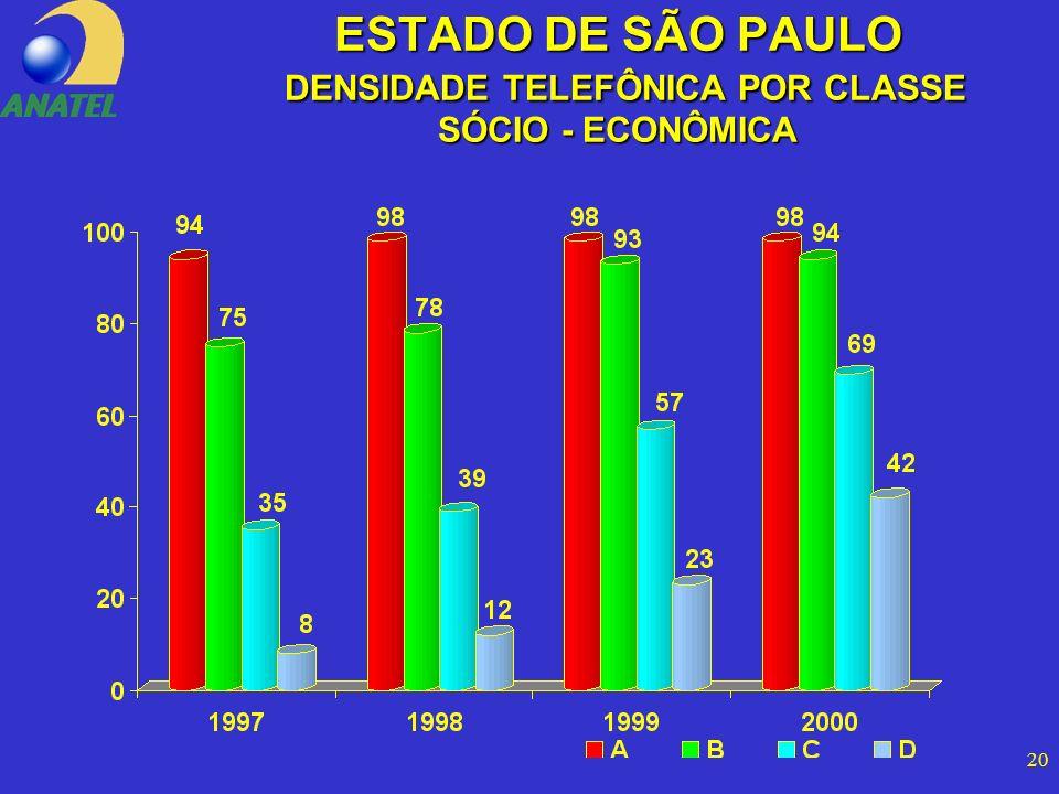 20 ESTADO DE SÃO PAULO DENSIDADE TELEFÔNICA POR CLASSE SÓCIO - ECONÔMICA