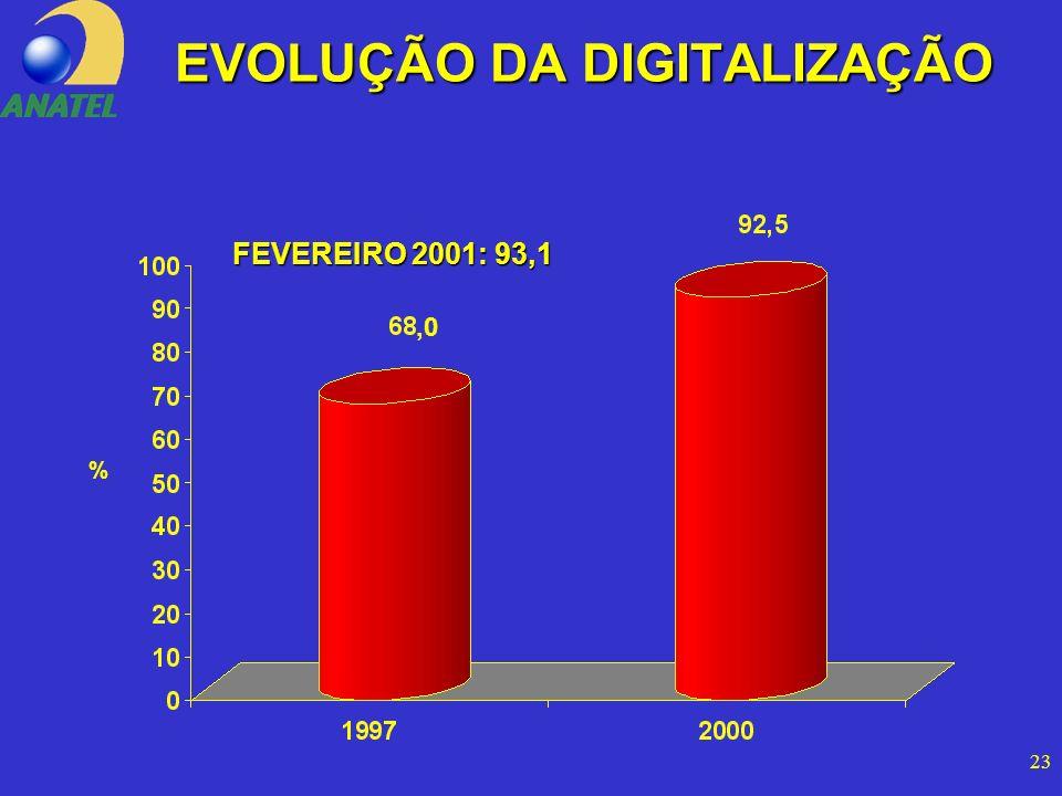 23 EVOLUÇÃO DA DIGITALIZAÇÃO,0 % FEVEREIRO 2001: 93,1
