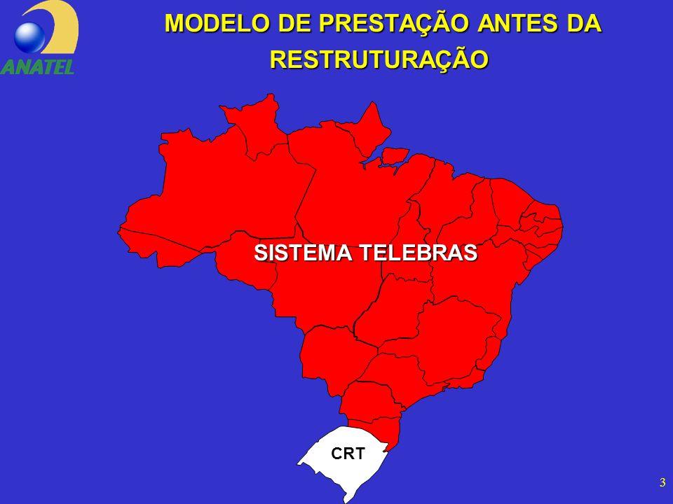 3 MODELO DE PRESTAÇÃO ANTES DA RESTRUTURAÇÃO MODELO DE PRESTAÇÃO ANTES DA RESTRUTURAÇÃO SISTEMA TELEBRAS CRT