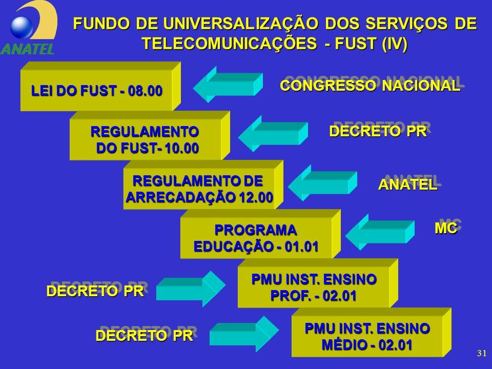 31 FUNDO DE UNIVERSALIZAÇÃO DOS SERVIÇOS DE TELECOMUNICAÇÕES - FUST (IV) LEI DO FUST - 08.00 REGULAMENTO DO FUST- 10.00 DO FUST- 10.00 REGULAMENTO DE ARRECADAÇÃO 12.00 PROGRAMA EDUCAÇÃO - 01.01 PMU INST.