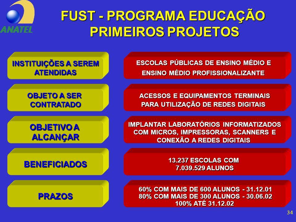 34 FUST - PROGRAMA EDUCAÇÃO PRIMEIROS PROJETOS INSTITUIÇÕES A SEREM ATENDIDAS OBJETO A SER CONTRATADO ESCOLAS PÚBLICAS DE ENSINO MÉDIO E ENSINO MÉDIO PROFISSIONALIZANTE ACESSOS E EQUIPAMENTOS TERMINAIS PARA UTILIZAÇÃO DE REDES DIGITAIS OBJETIVO A ALCANÇAR BENEFICIADOS IMPLANTAR LABORATÓRIOS INFORMATIZADOS COM MICROS, IMPRESSORAS, SCANNERS E CONEXÃO A REDES DIGITAIS 13.237 ESCOLAS COM 7.039.529 ALUNOS 60% COM MAIS DE 600 ALUNOS - 31.12.01 60% COM MAIS DE 600 ALUNOS - 31.12.01 80% COM MAIS DE 300 ALUNOS - 30.06.02 80% COM MAIS DE 300 ALUNOS - 30.06.02 100% ATÉ 31.12.02 PRAZOS