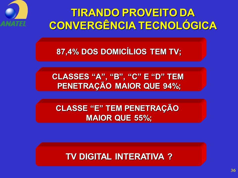 36 TIRANDO PROVEITO DA CONVERGÊNCIA TECNOLÓGICA 87,4% DOS DOMICÍLIOS TEM TV; TV DIGITAL INTERATIVA .