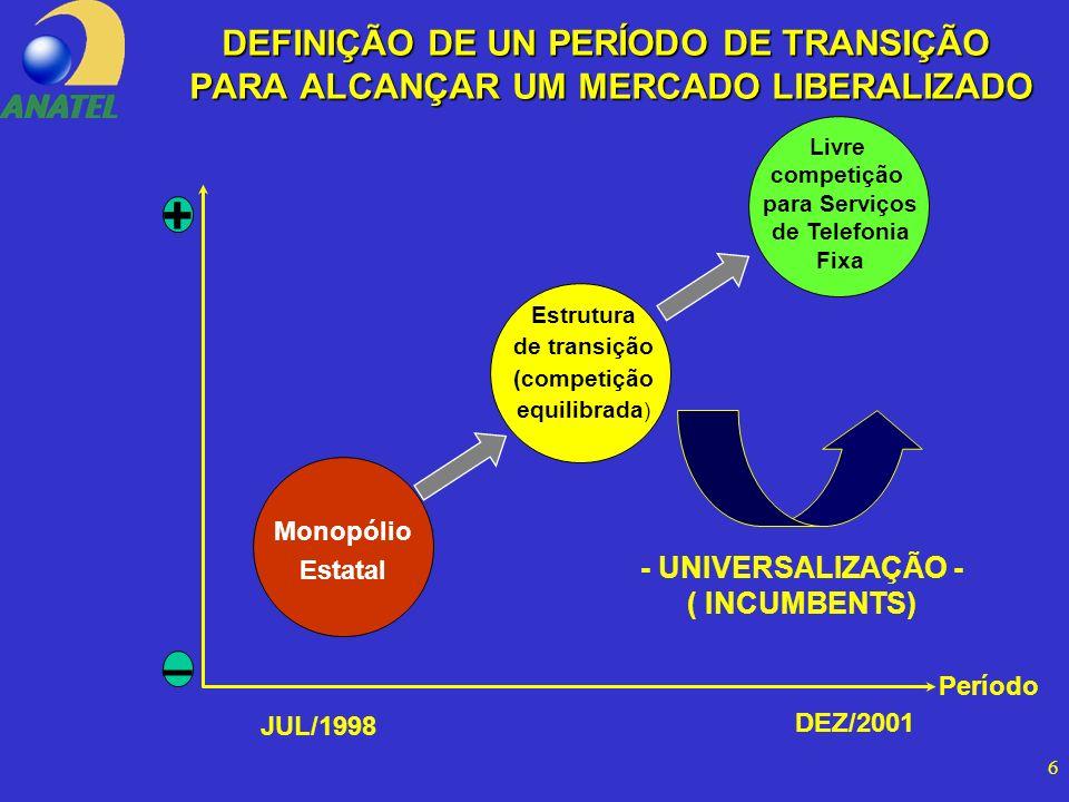 6 Monopólio Estatal Estrutura de transição (competição equilibrada ) Livre competição para Serviços de Telefonia Fixa + – Período DEFINIÇÃO DE UN PERÍODO DE TRANSIÇÃO PARA ALCANÇAR UM MERCADO LIBERALIZADO JUL/1998 DEZ/2001 - UNIVERSALIZAÇÃO - ( INCUMBENTS)