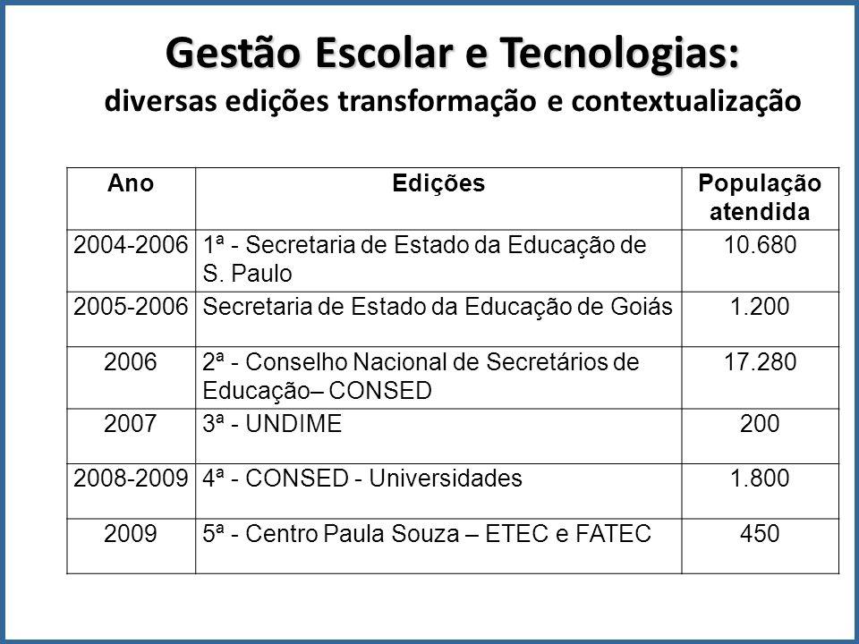 Gestão Escolar e Tecnologias: Gestão Escolar e Tecnologias: diversas edições transformação e contextualização AnoEdiçõesPopulação atendida 2004-20061ª - Secretaria de Estado da Educação de S.