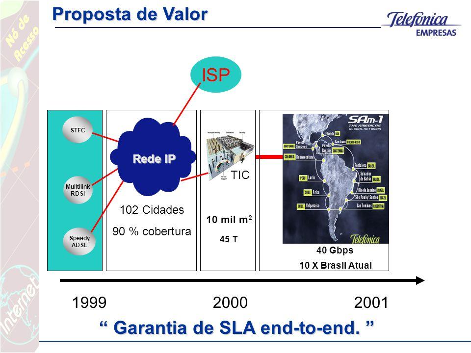 Speedy ADSL Mulltilink RDSI STFC Rede IP 102 Cidades 90 % cobertura Cliente Internet TIC 10 mil m 2 45 T 40 Gbps 10 X Brasil Atual Proposta de Valor Garantia de SLA end-to-end.